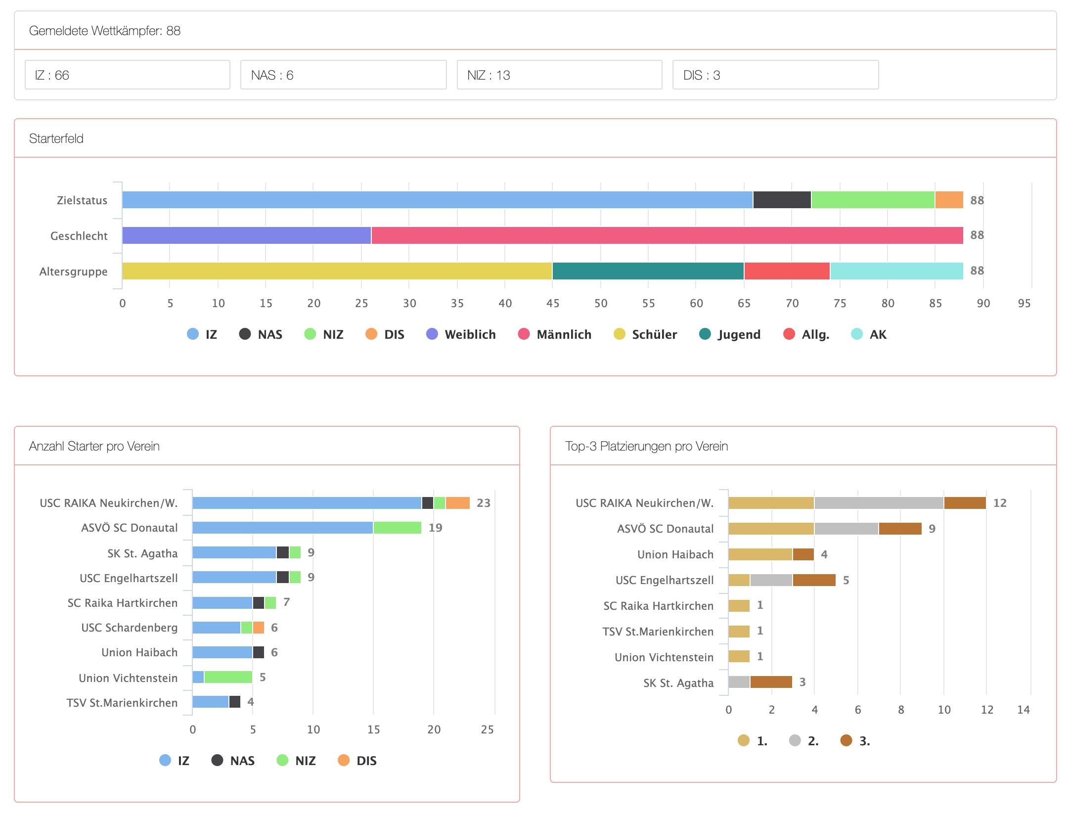 Race statistics 1